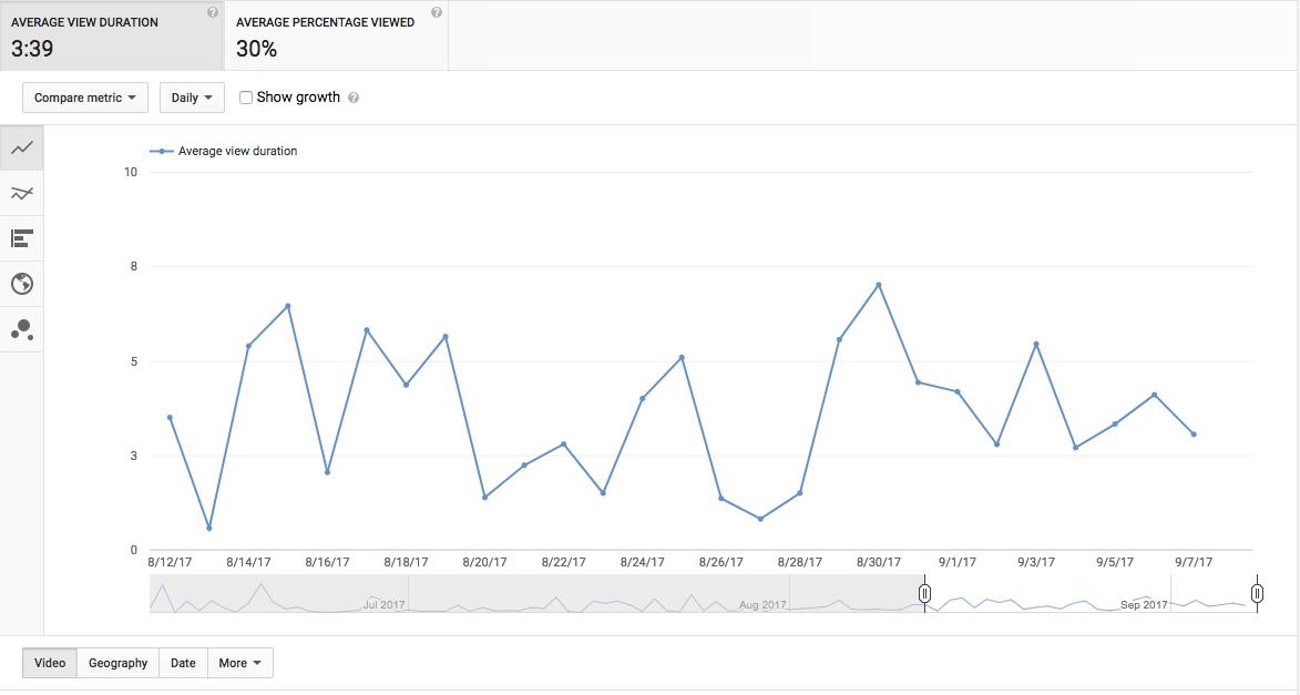 Unlocking the Youtube Algorithm
