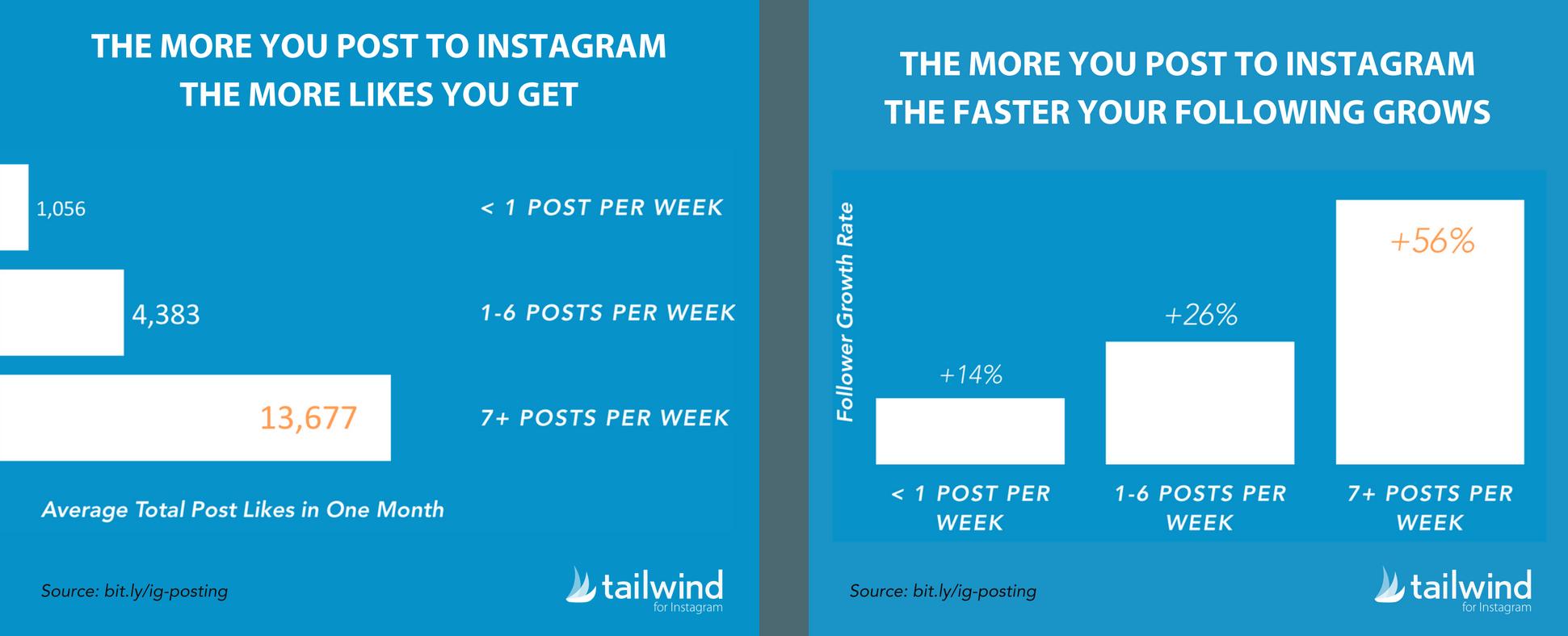 Instagram fanpage growth