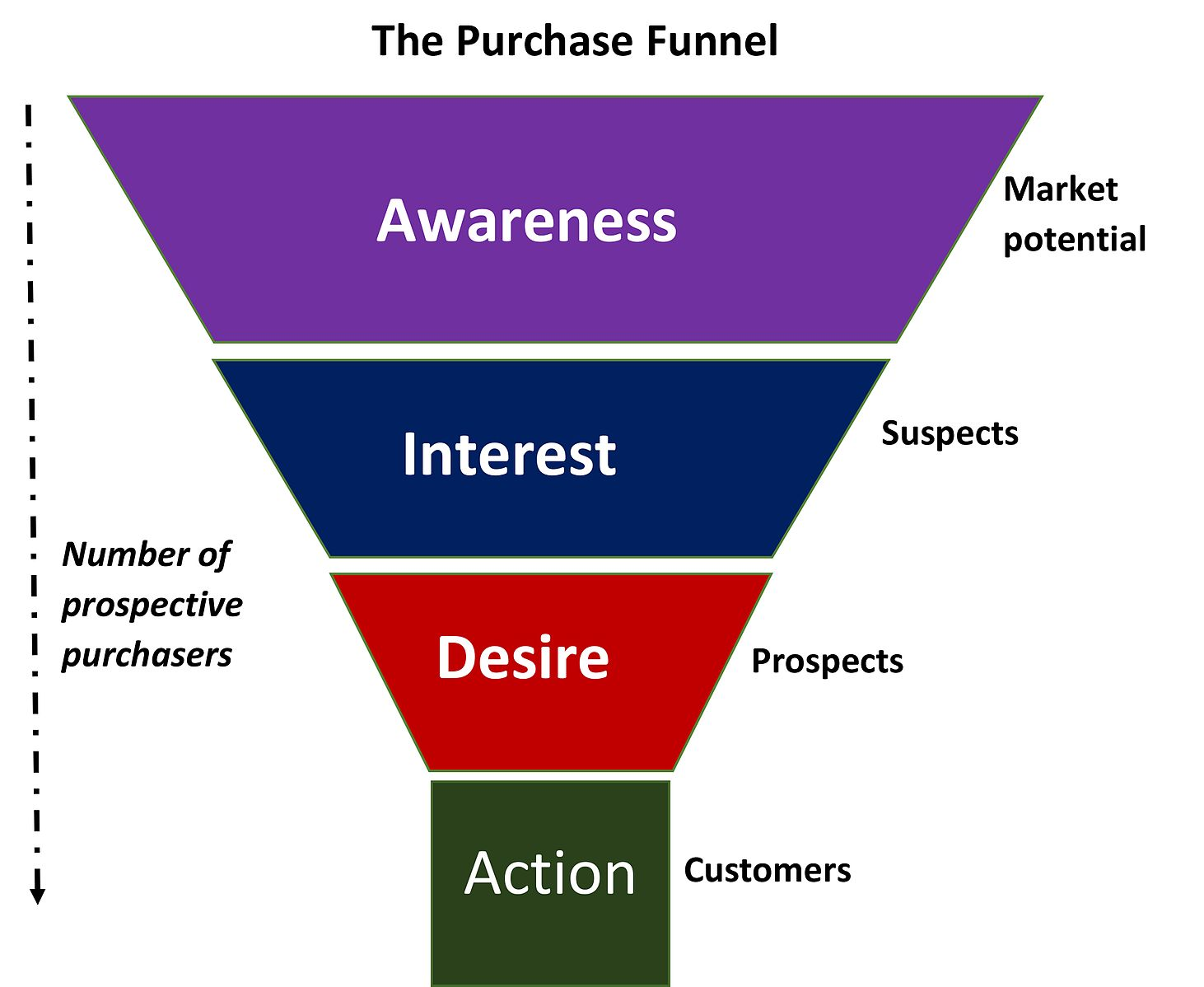 successful marketing funnel