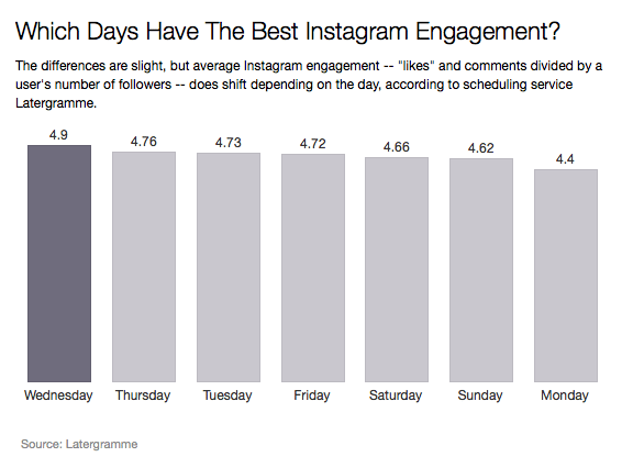 best time to post on instagram for likes